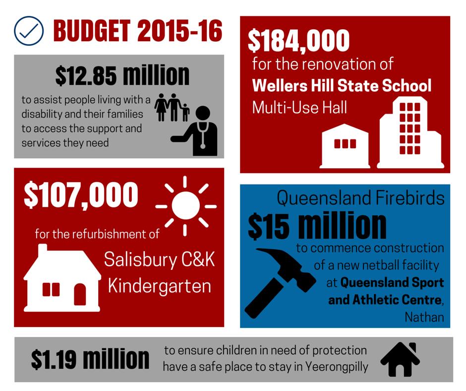 Budgethighlight
